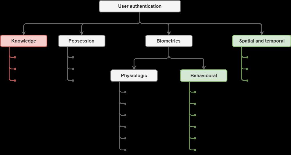 Authentication taxonomy