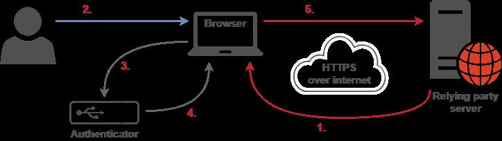 WebAuthn authentication flow